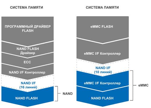 Сравнение организации обмена данными с простой NAND FLASH и eMMC