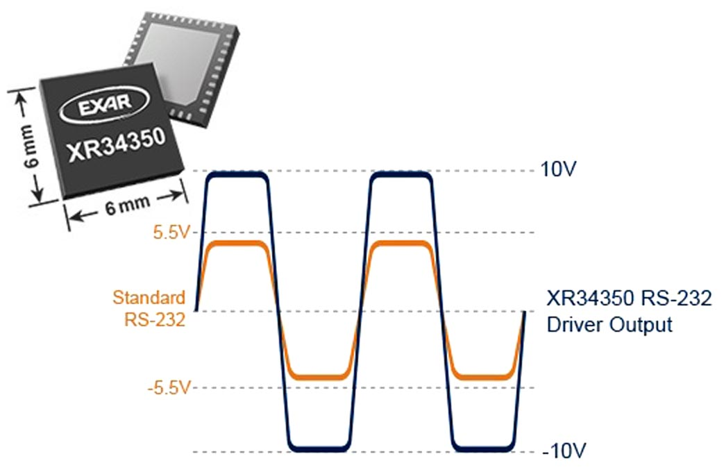 Multiprotocol Transceiver Simplifies Industrial Designs & Supports Legacy Peripherals