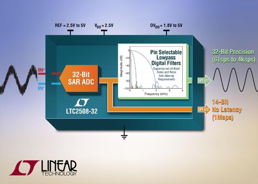 Linear Technology предлагает новые 32-битные АЦП последовательных приближений с цифровой фильтрацией выходного сигнала