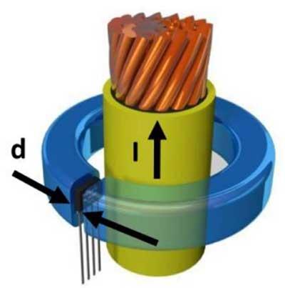 Принцип измерения тока в проводнике
