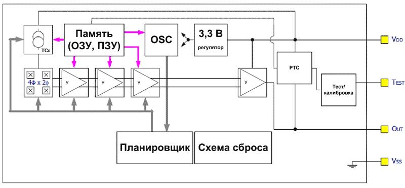 Структурная схема датчиков тока MLX91208