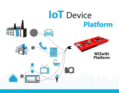 «ЭФО» представляет сетевой микроконтроллер Wiznet W7500P с аппаратным Ethernet и встроенным PHY