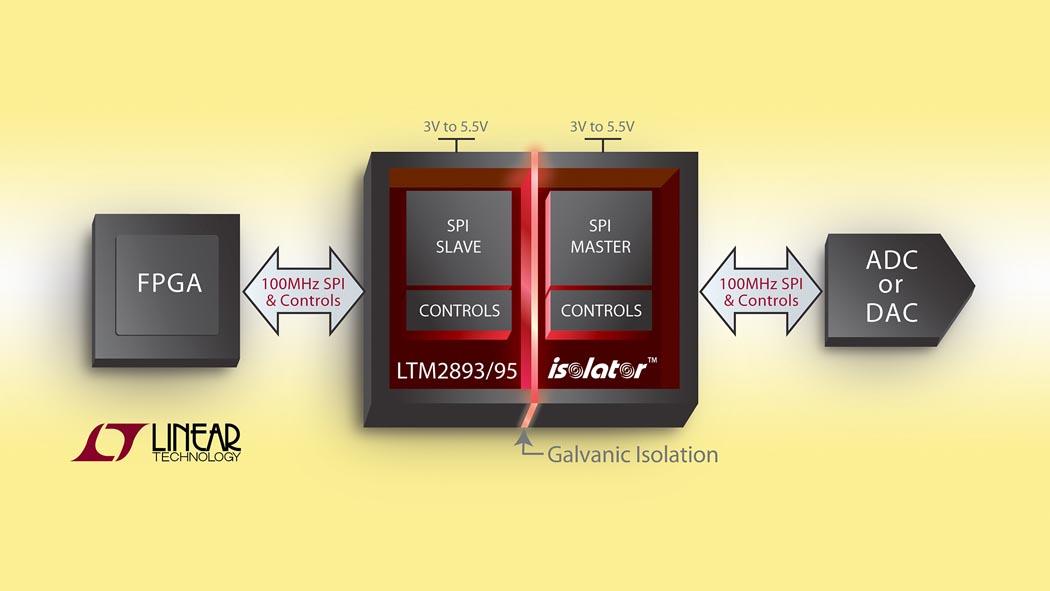Linear Technology - LTM2893, LTM2895