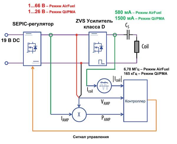 Блок-схема универсального усилителя из набора EPC9511