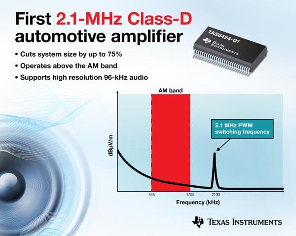 Первый в отрасли усилитель класса D с частотой ШИМ 2.1 МГц изменит подход к конструированию автомобильного аудио