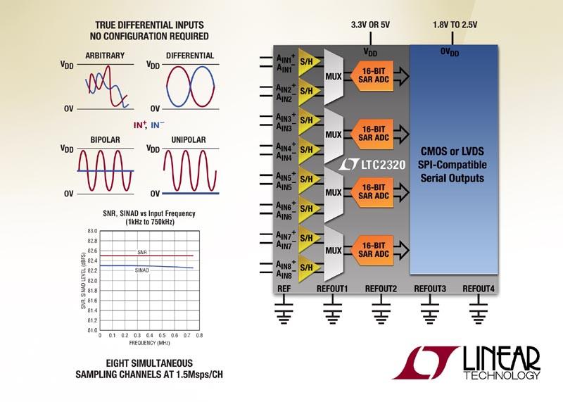 Linear Technology - LTC2320-16