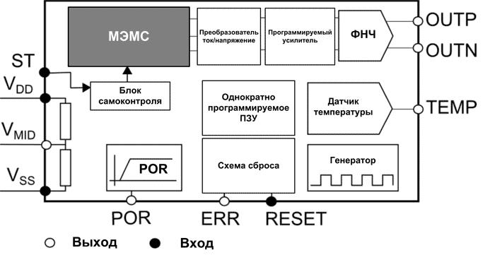 Блок-схема акселерометра TS1000T