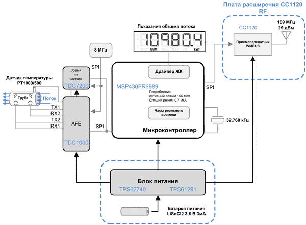Структура ультразвукового счетчика воды от Texas Instruments