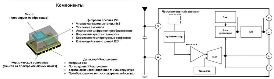 Конструкция и функциональная схема AMG88