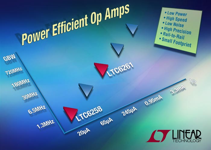 Rail-to-Rail Op Amps Feature Precision & Power Efficiency