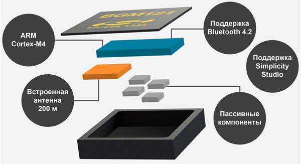 Состав миниатюрных Bluetooth-модулей BGM12x