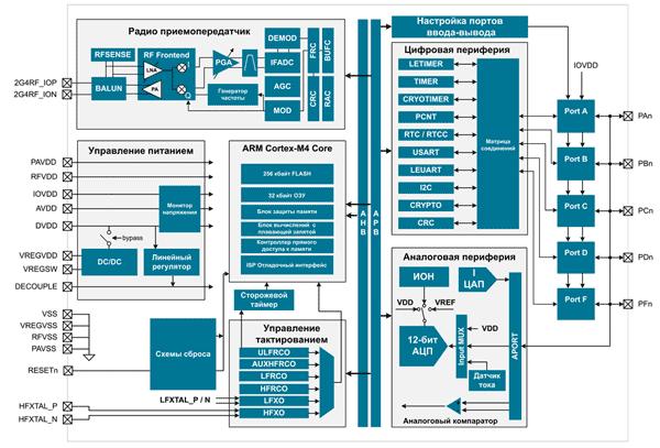 Структура Bluetooth-модулей BGM12x