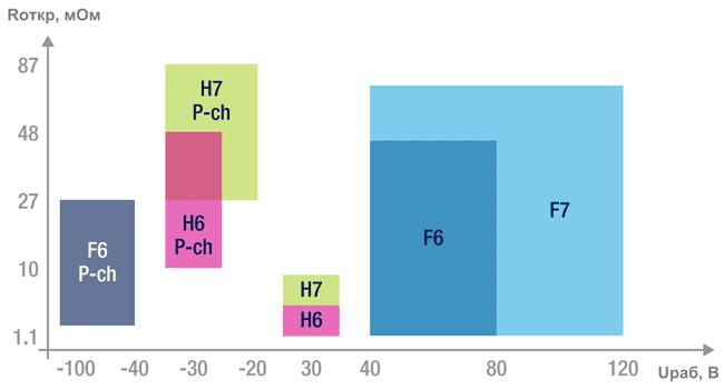 Семейства низковольтных полевых транзисторов от STMicroelectronics