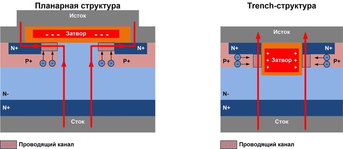 Структуры N-канальных полевых транзисторов