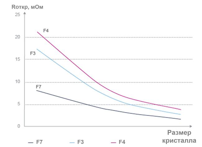 Снижение сопротивления проводящего канала для STripFETF7 от ST Microelectronics