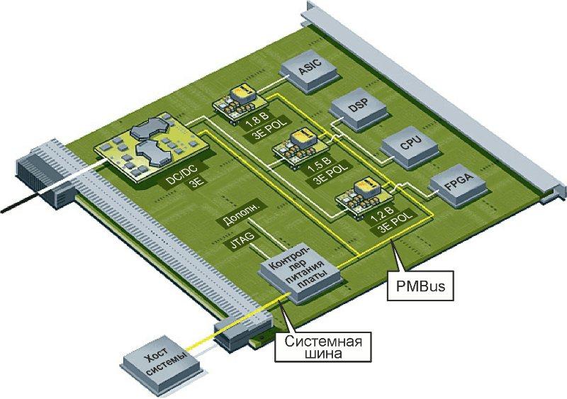 Power supplies go digital