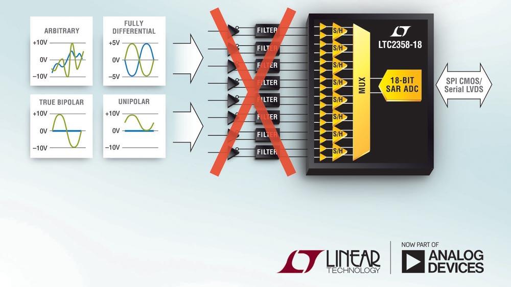 Analog Devices - LTC2358-18