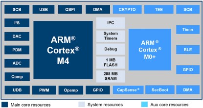 Cypress PSoC 6 dual-core MCU architecture example