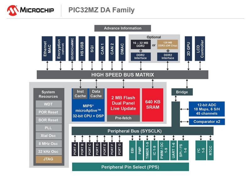 Microchip - PIC32MZ DA