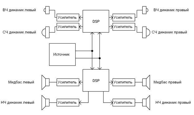 Пример построения четырехполосной стерео аудиосистемы на основе двух модулей BM2114dsp