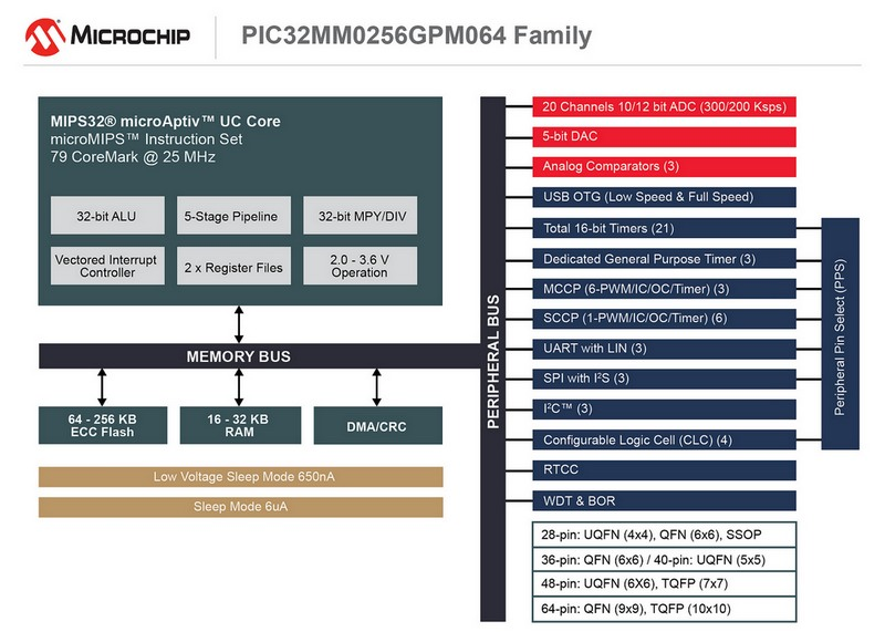 Microchip: PIC32MM GPM Block Diagram