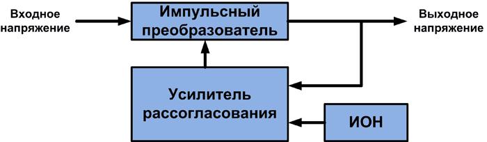 Блок-схема аналогового источника питания