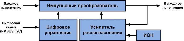 Блок-схема источника питания с комбинированным цифро-аналоговым управлением