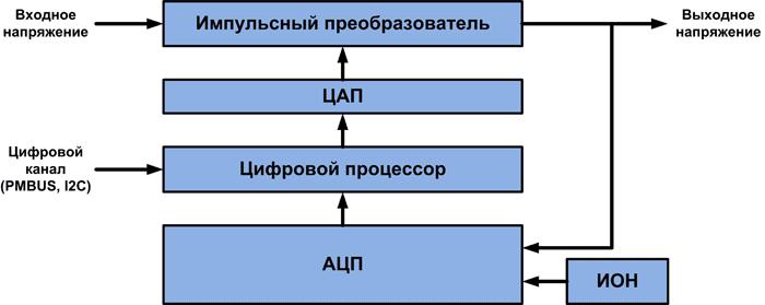 Блок-схема цифрового источника питания