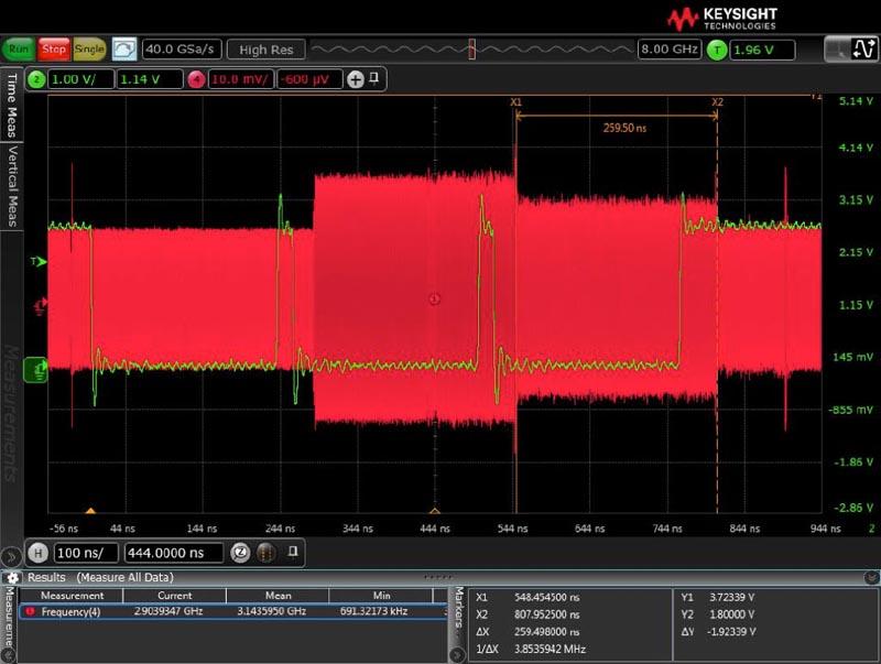 Новые радиочастотные ЦАП расширяют горизонты программно-определяемых радиосистем