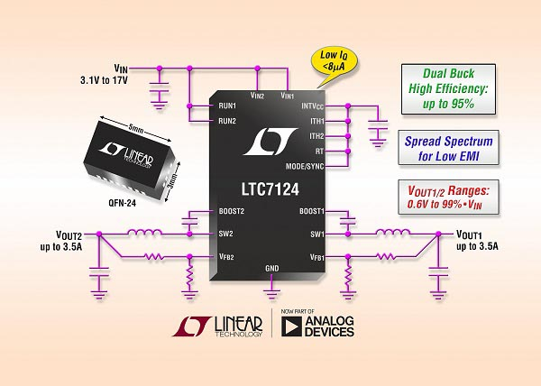 17 V, 4 MHz, Dual 3.5 A Synchronous Buck with Spread Spectrum Modulation Reduces EMI in a Compact 3 mm x 5 mm QFN