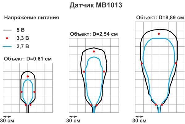 Зависимость диаграммы направленности датчика MB1013 от напряжения питания и размера объекта