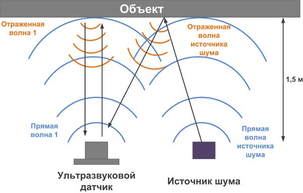 Схема испытания устойчивости ультразвуковых датчиков к шумам