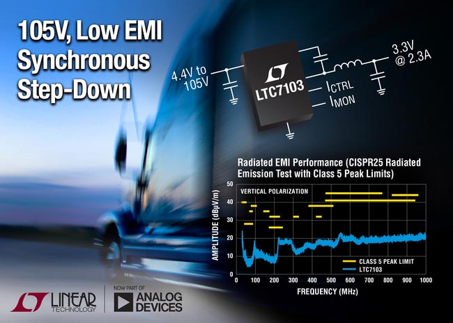 105V, 2.3A Synchronous Step-Down Regulator Delivers 96% Efficiency with Ultralow EMI/EMC Emissions