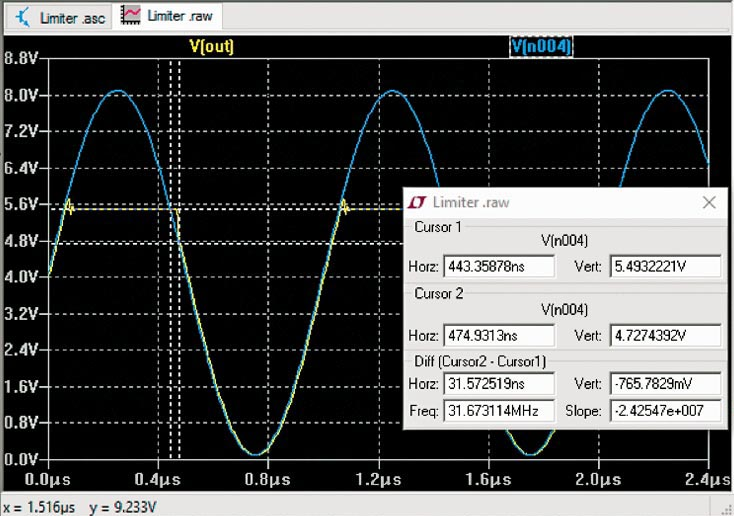 The LTspice simulation shows the limiter's response for a 1-MHz sine-wave signal (a) and a 2-µs piecewise-linear signal (b).