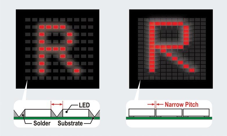 Ultra-Compact Low Profile 2-Color Chip LEDs