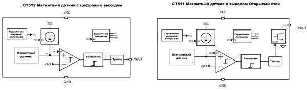 Структура магнитных датчиков CT51x