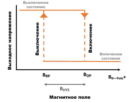 Выходная характеристика магнитных датчиков CT51x