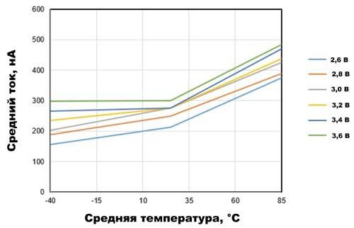 Типовой средний ток потребления магнитных датчиков CT51xVA составляет около 250 нА