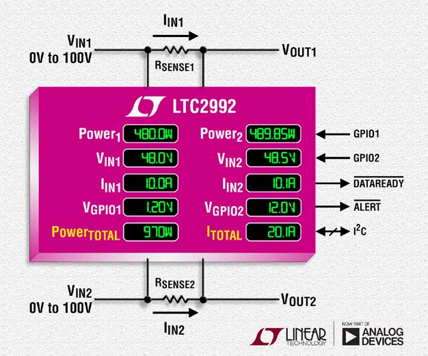 Dual Rail-to-Rail 100V Power Monitor Measures Current and Voltage with ±0.3% Accuracy