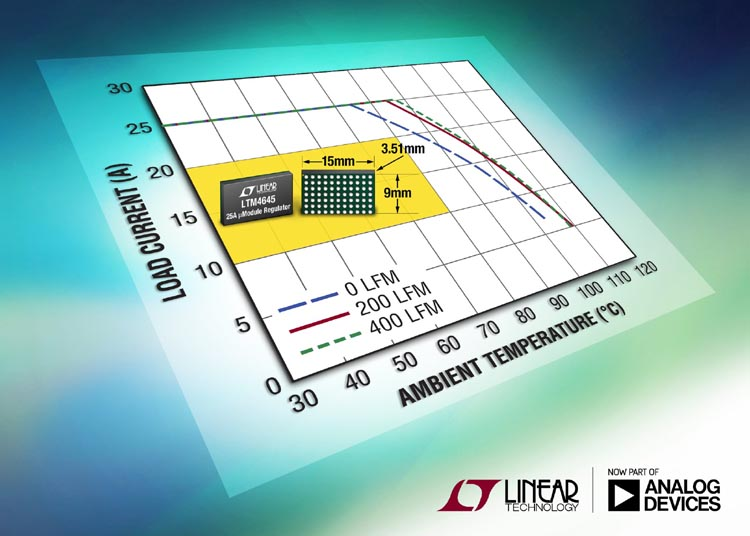 Analog Devices - LTM4645