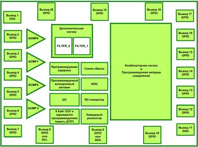 Блок-схема SLG46537 от Silego