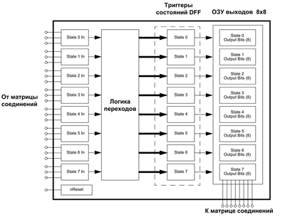 Структура автомата состояний ASM в микросхемах SLG46537