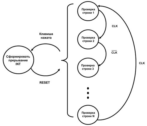 Диаграмма переходов автомата состояний контроллера клавиатуры