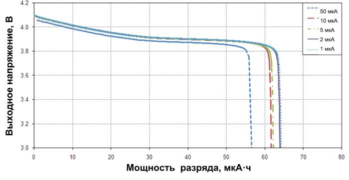 Разрядная характеристика для EnerChip CBC050-BDC