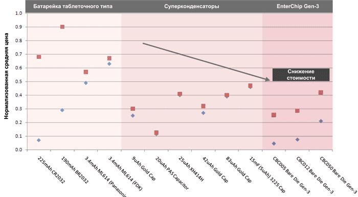 Сравнение удельной стоимости элементов питания