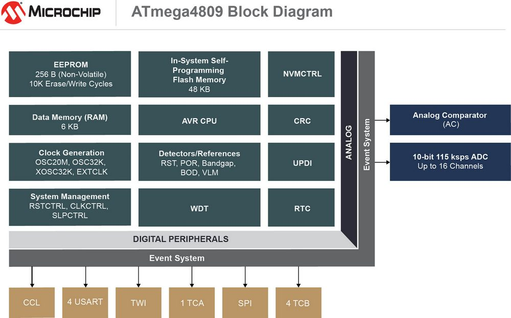 Microchip ATmega4809 Block Diagram