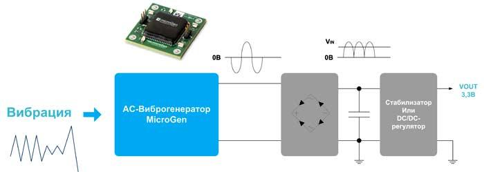 Преобразование энергии вибрации с помощью виброхарвестеров MicroGen