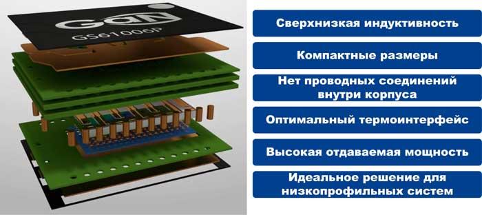 Преимущества технологии упаковки GaNPX