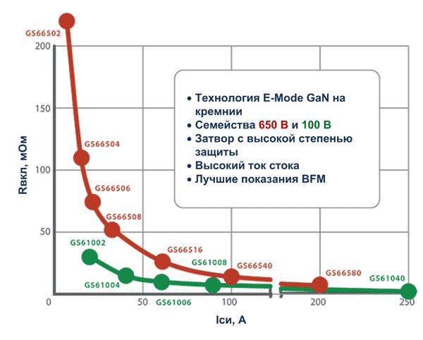 Номенклатура GaN-транзисторов от GaN Systems
