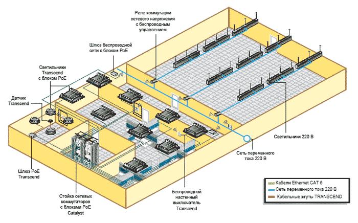 Архитектура системы PoE